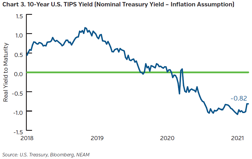 NEAMgroup_10_year_US_TIPS_yield