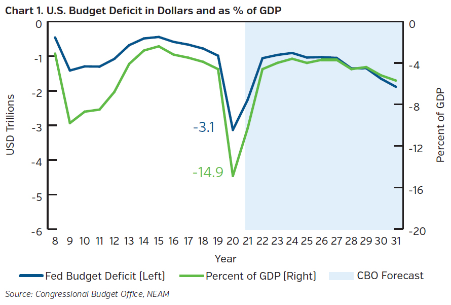 NEAMgroup_US_budget_deficit_dollars_precent_GDP