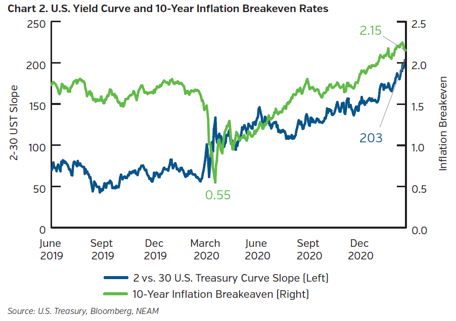 NEAMgroup_US_yield_curve_and_10_year_inflation_breakeven_rates