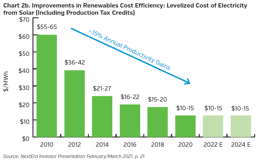 NEAMgroup_cost_of_Electricity_Solar