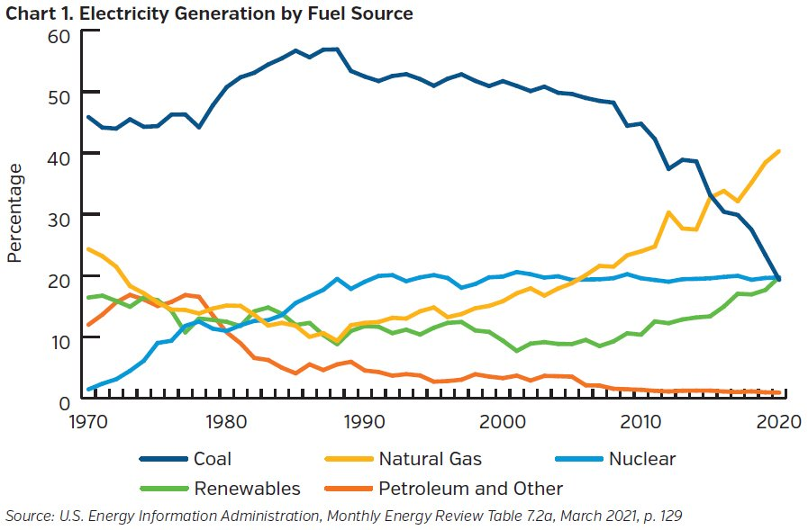 NEAMgroup_electricity_generation_by_fuel_source