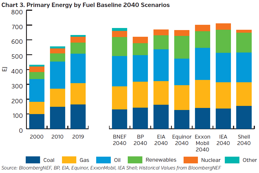 NEAMgroup_primary_energy_by_fuel_baseline