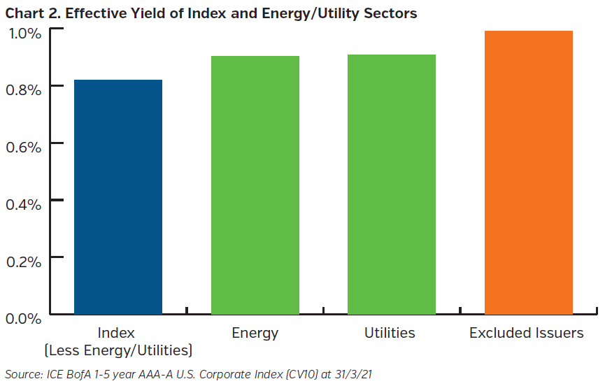 NEAMgroup_effective_yield_index_energy_utility_sectors
