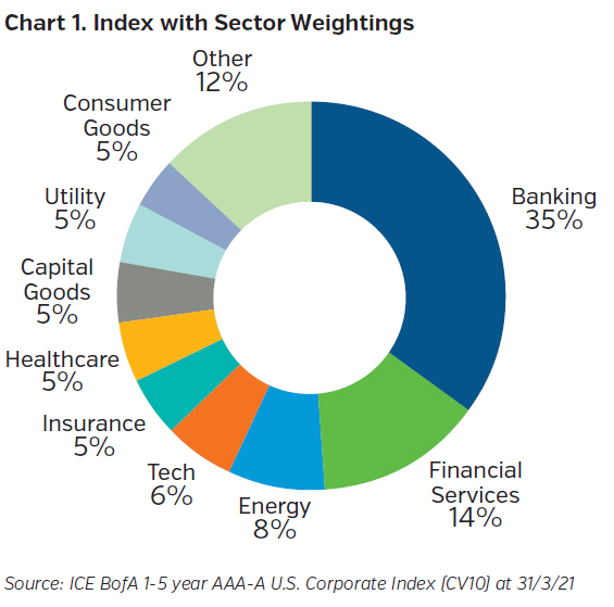 NEAMgroup_index_sector_weightings