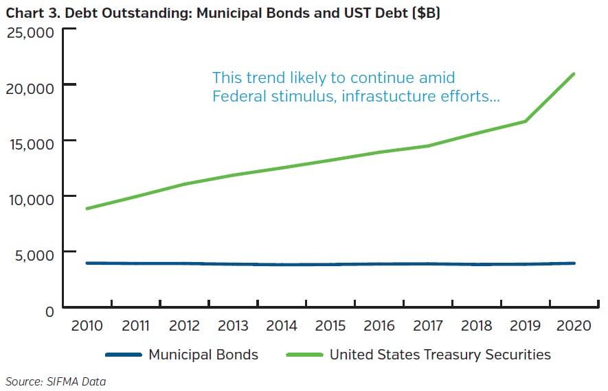 NEAMgroup_debt_outstanding_municipal_bonds_UST_debt