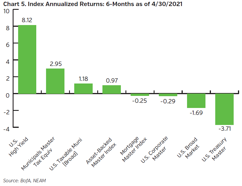 NEAMgroup_index_annualized_returns