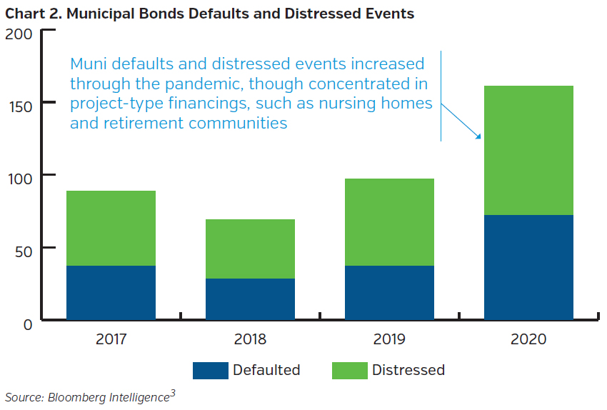 NEAMgroup_municipal_bonds_defaults_distressed_events