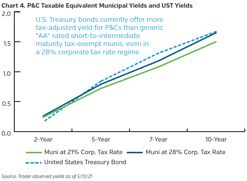 NEAMgroup_property_casualty_taxable_equivalent_muni_UST_yields
