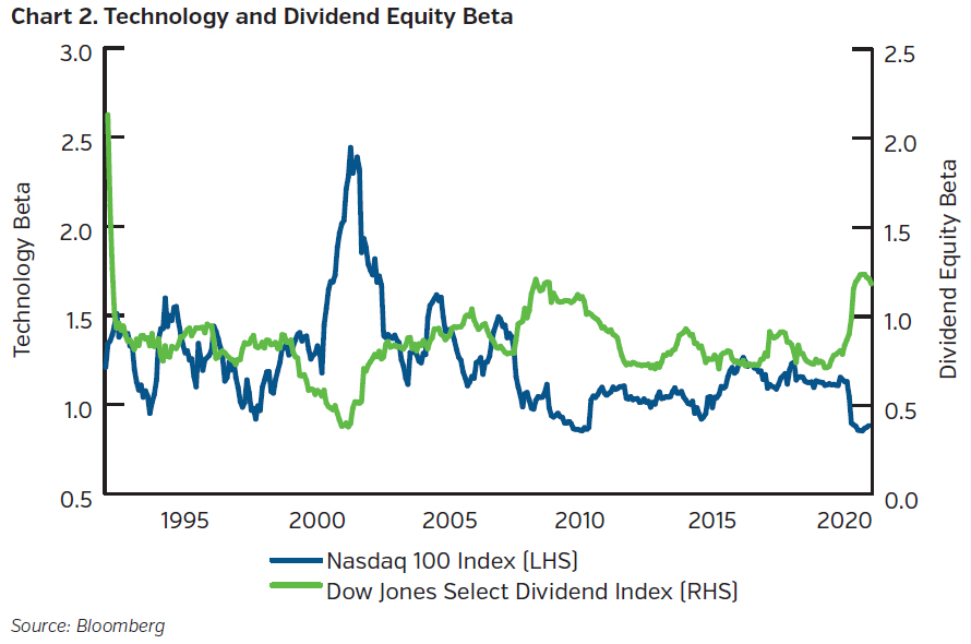 NEAMgroup_technology_and_dividend_equity_beta