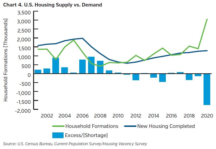NEAMgroup-US-housing-supply-vs-demand