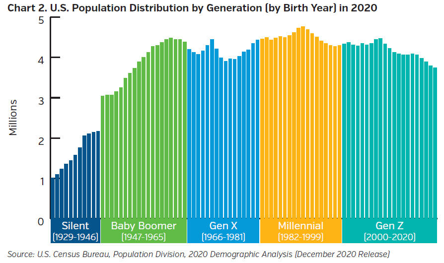 NEAMgroup-US-population-distribution-by-generation