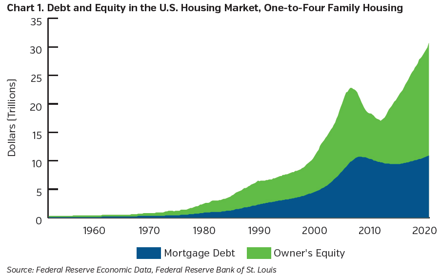 NEAMgroup-debt-equity-in-US-housing-market