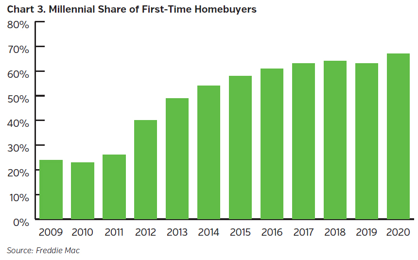 NEAMgroup-millennial-share-of-first-time-homebuyers