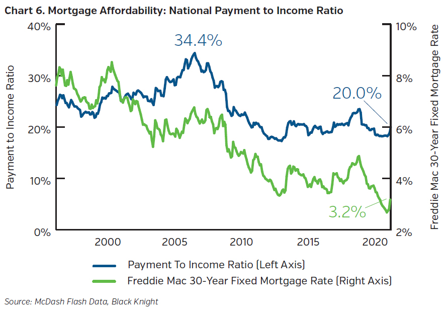 NEAMgroup-mortgage-affordability