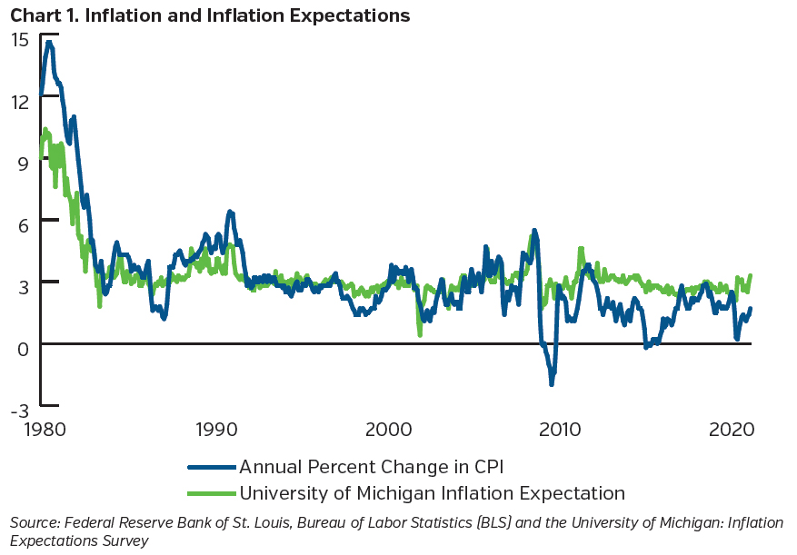NEAMgroup_inflation_and_inflation_expectations