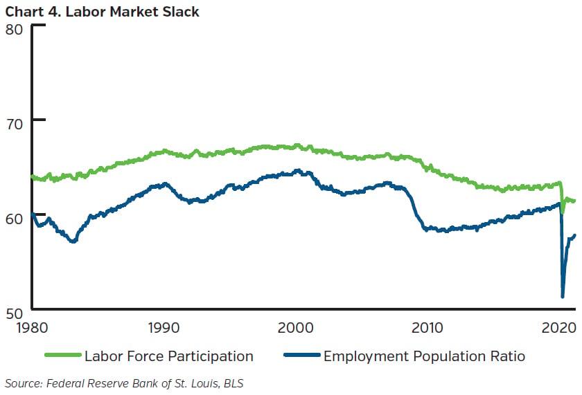 NEAMgroup_labor_market_slack
