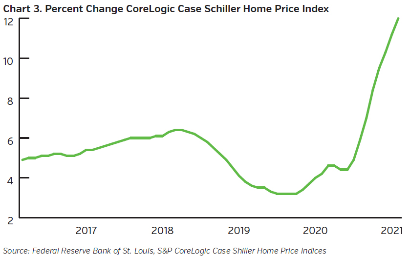 NEAMgroup_percent_change_home_price