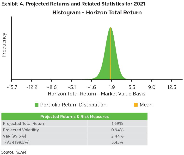 NEAMgroup_projected_returns_and_related_statistics_2021
