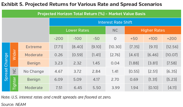 NEAMgroup_projected_returns_rate_and_spread_scenarios