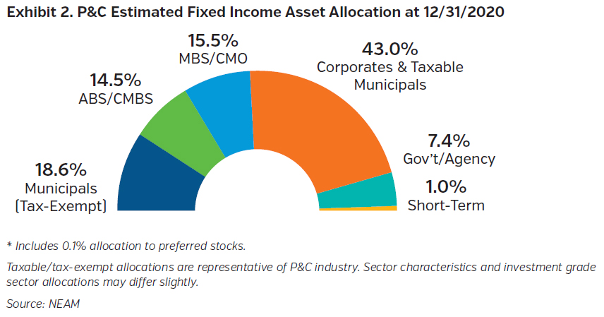 NEAMgroup_property_and_casualty_estimated_fixed_income_asset_allocation