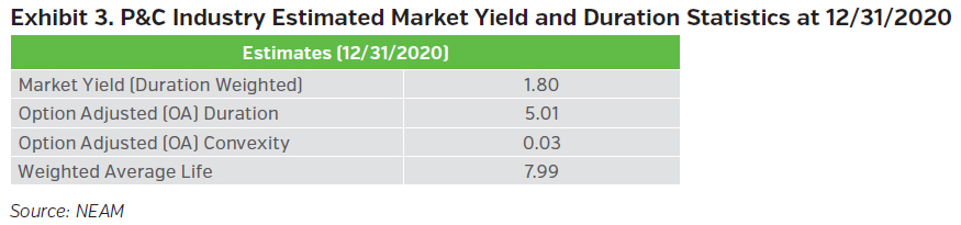 NEAMgroup_property_and_casualty_estimated_market_yield_and_duration