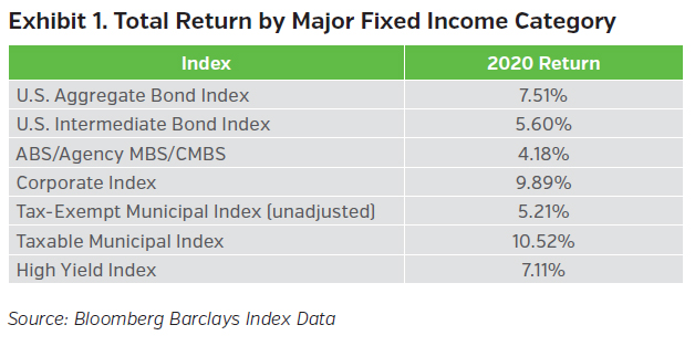 NEAMgroup_total_return_by_major_fixed_income_category