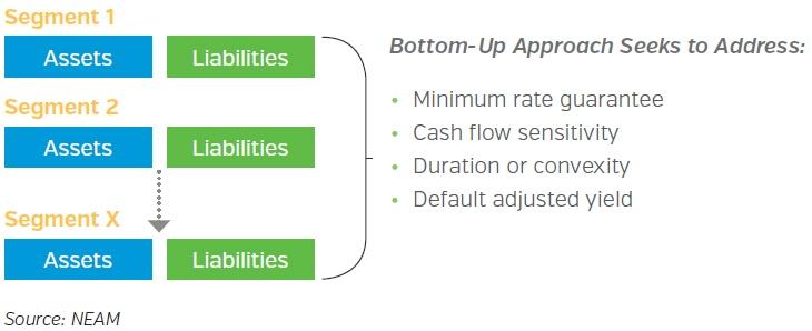 NEAM-Illustrating-the-Bottom-Up-Approach.jpg