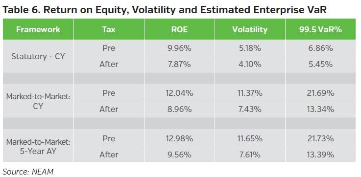 NEAMgroup-return-onequity-volatility-and-estimated-enterprise-var.jpg