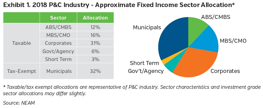 NEAMgroup-2018-pandc-industry-approximate-fixed-income-sector-allocation.jpg